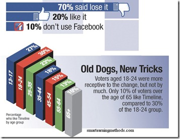 timeline survey thumb WHY FACEBOOK TIMELINE CAN NOT BE REMOVED!
