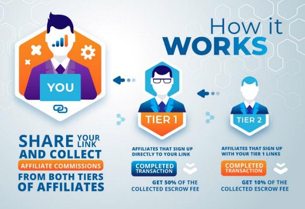 Comment gagner de l'argent grâce aux programmes d'affiliation
